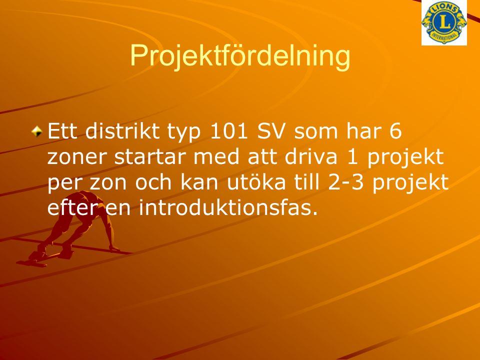 Projektfördelning Ett distrikt typ 101 SV som har 6 zoner startar med att driva 1 projekt per zon och kan utöka till 2-3 projekt efter en introduktionsfas.