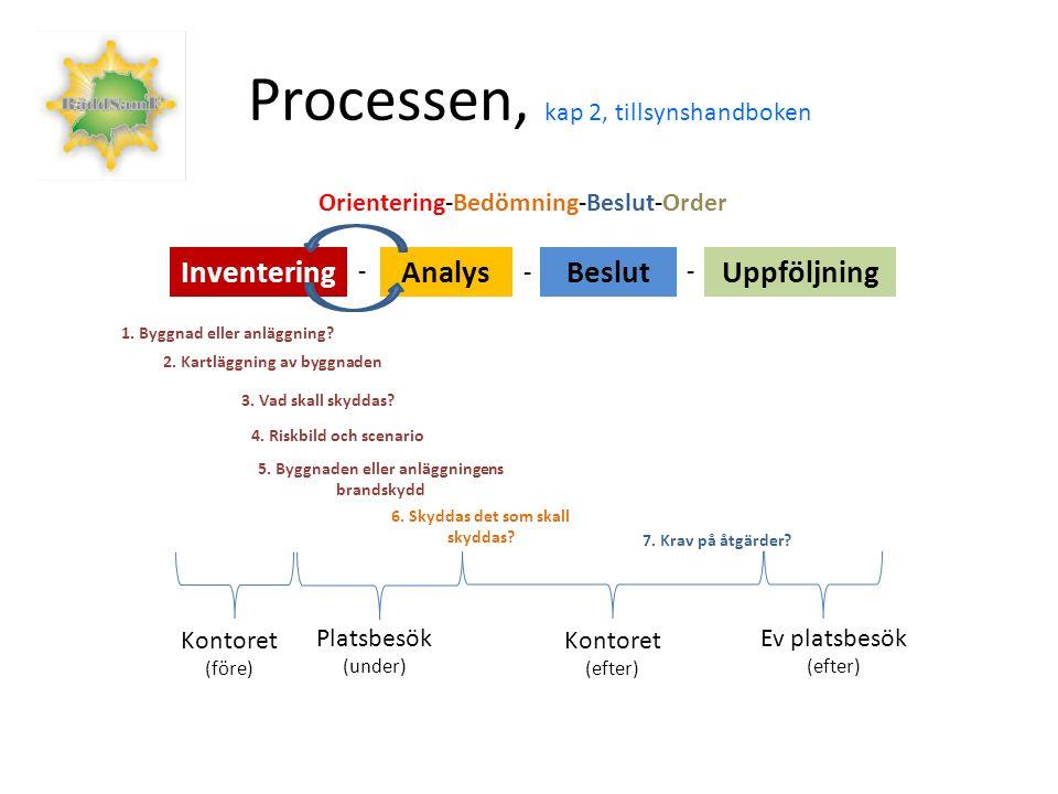 Processen, kap 2, tillsynshandboken Kontoret (före) Platsbesök (under) Kontoret (efter) Ev platsbesök (efter) Orientering-Bedömning-Beslut-Order 1.