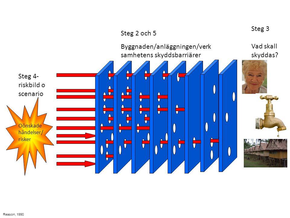 Reason, 1990 Steg 2 och 5 Byggnaden/anläggningen/verk samhetens skyddsbarriärer Steg 4- riskbild o scenario Oönskade händelser/ risker Steg 3 Vad skall skyddas?