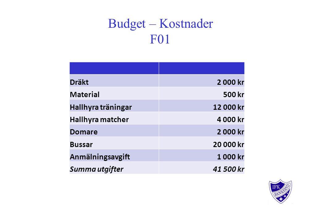 Budget – Kostnader F01 Dräkt 2 000 kr Material 500 kr Hallhyra träningar 12 000 kr Hallhyra matcher 4 000 kr Domare 2 000 kr Bussar 20 000 kr Anmälnin