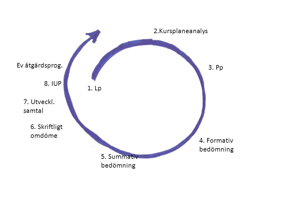 2.Kursplaneanalys 1. Lp 3. Pp 4. Formativ bedömning 5.