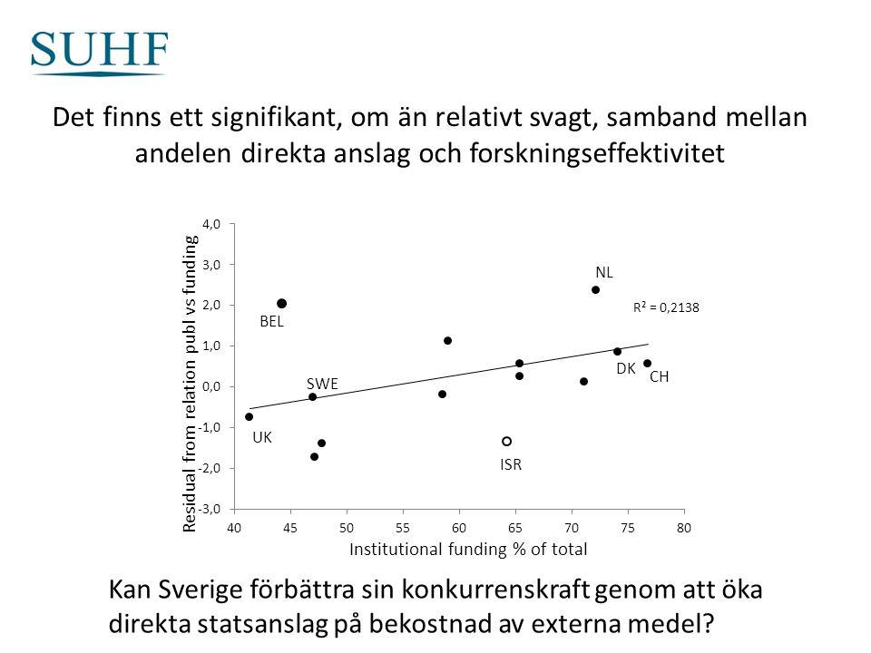Det finns ett signifikant, om än relativt svagt, samband mellan andelen direkta anslag och forskningseffektivitet Kan Sverige förbättra sin konkurrenskraft genom att öka direkta statsanslag på bekostnad av externa medel?