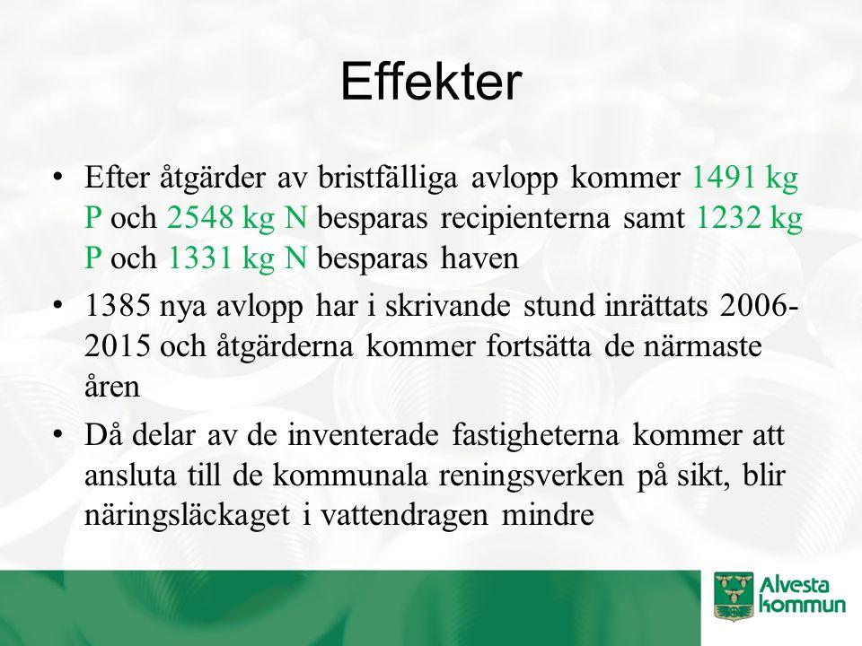 Effekter Efter åtgärder av bristfälliga avlopp kommer 1491 kg P och 2548 kg N besparas recipienterna samt 1232 kg P och 1331 kg N besparas haven 1385 nya avlopp har i skrivande stund inrättats 2006- 2015 och åtgärderna kommer fortsätta de närmaste åren Då delar av de inventerade fastigheterna kommer att ansluta till de kommunala reningsverken på sikt, blir näringsläckaget i vattendragen mindre