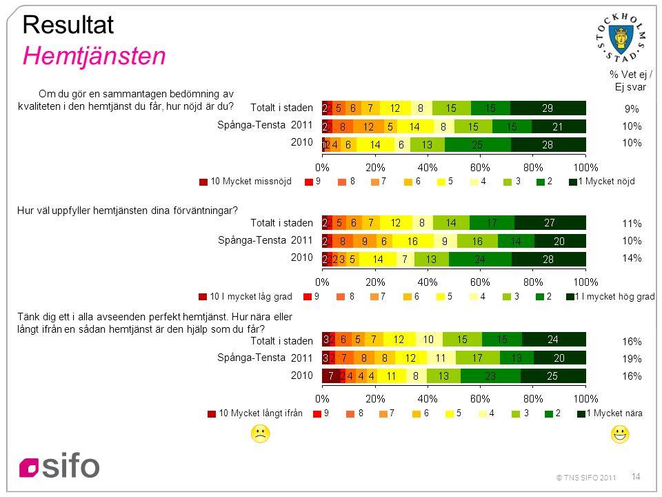 14 Resultat Hemtjänsten % Vet ej / Ej svar Om du gör en sammantagen bedömning av kvaliteten i den hemtjänst du får, hur nöjd är du.