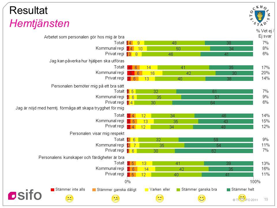 19 © TNS SIFO 2011 Personalens kunskaper och färdigheter är bra 0% 100% Resultat Hemtjänsten % Vet ej / Ej svar Arbetet som personalen gör hos mig är