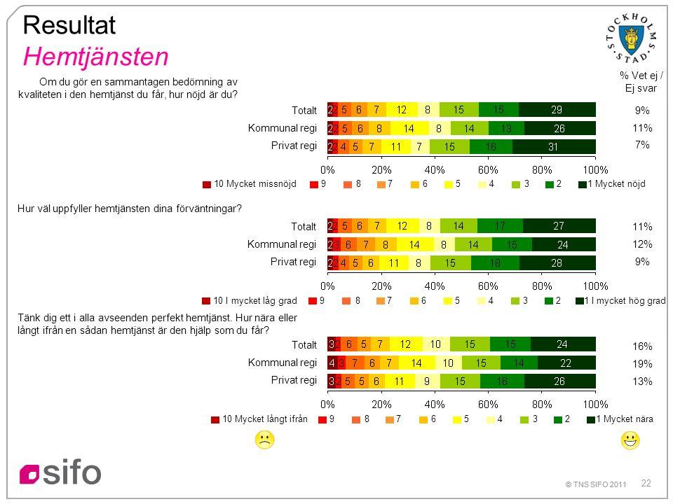 22 © TNS SIFO 2011 Resultat Hemtjänsten % Vet ej / Ej svar Om du gör en sammantagen bedömning av kvaliteten i den hemtjänst du får, hur nöjd är du.