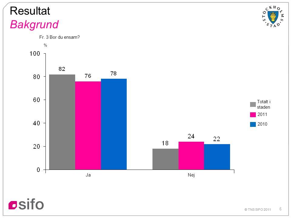 6 © TNS SIFO 2011 Resultat Bakgrund Ja © TNS SIFO 2011 % Nej Fr. 3 Bor du ensam? Totalt i staden 2011 2010