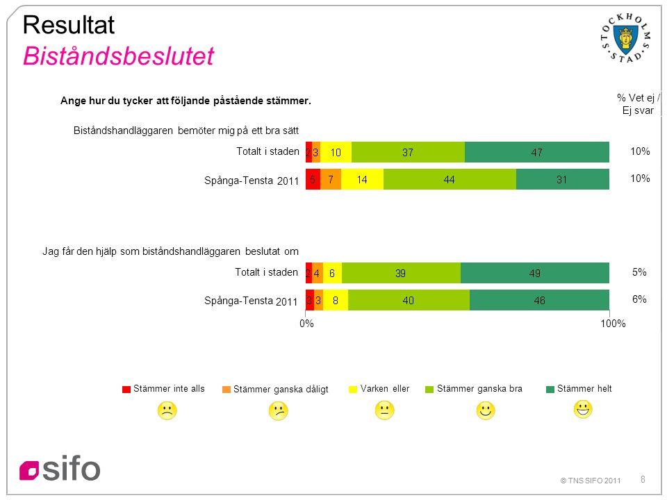 8 © TNS SIFO 2011 Resultat Biståndsbeslutet % Vet ej / Ej svar Totalt i staden 2011 Biståndshandläggaren bemöter mig på ett bra sätt Jag får den hjälp som biståndshandläggaren beslutat om Stämmer ganska braVarken eller Stämmer ganska dåligt Stämmer inte alls Stämmer helt 10% 5% 6% © TNS SIFO 2011 Totalt i staden 2011 0% 100% Ange hur du tycker att följande påstående stämmer.