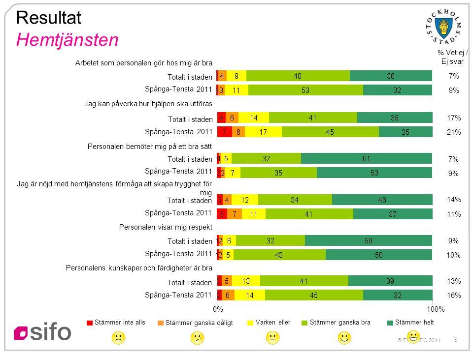 9 Personalens kunskaper och färdigheter är bra Totalt i staden 2011 0% 100% Resultat Hemtjänsten % Vet ej / Ej svar Totalt i staden 2011 Totalt i stad