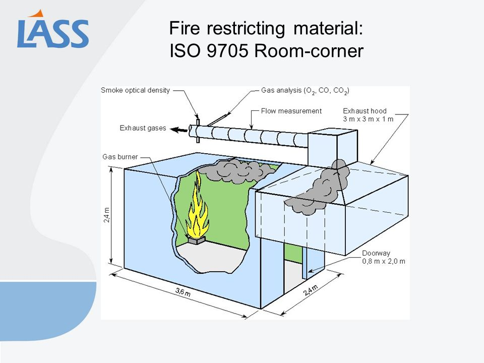 Fire restricting material: ISO 9705 Room-corner