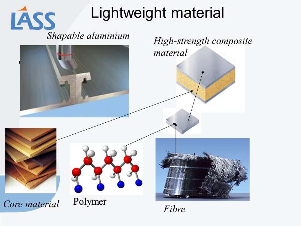 Lightweight material Shapable aluminium Fibre High-strength composite material Core material Polymer
