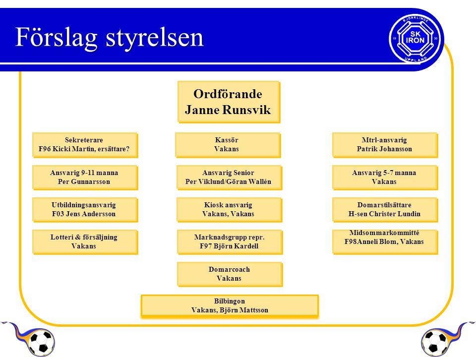Ordförande Janne Runsvik Ordförande Janne Runsvik Sekreterare F96 Kicki Martin, ersättare.