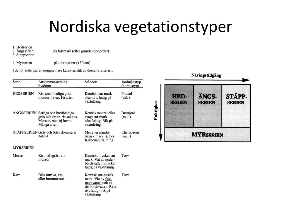 Nordiska vegetationstyper