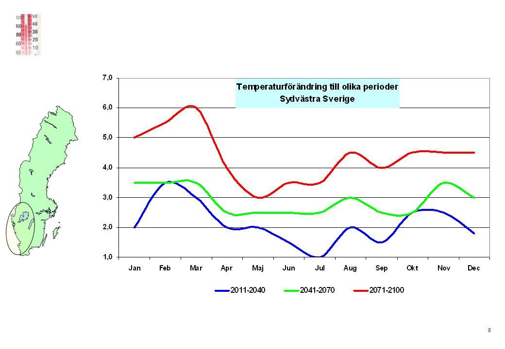 9 Bilden visar den observerade förändringen i medeltemperatur under vintern från perioden 1961-1990 till 1991-2005 enligt SMHIs faktablad nr 29 från oktober 2006.