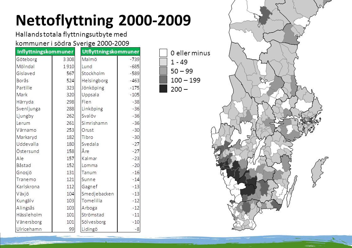 Nettoflyttning 2000-2009 Hallands totala flyttningsutbyte med kommuner i södra Sverige 2000-2009 0 eller minus 1 - 49 50 – 99 100 – 199 200 –