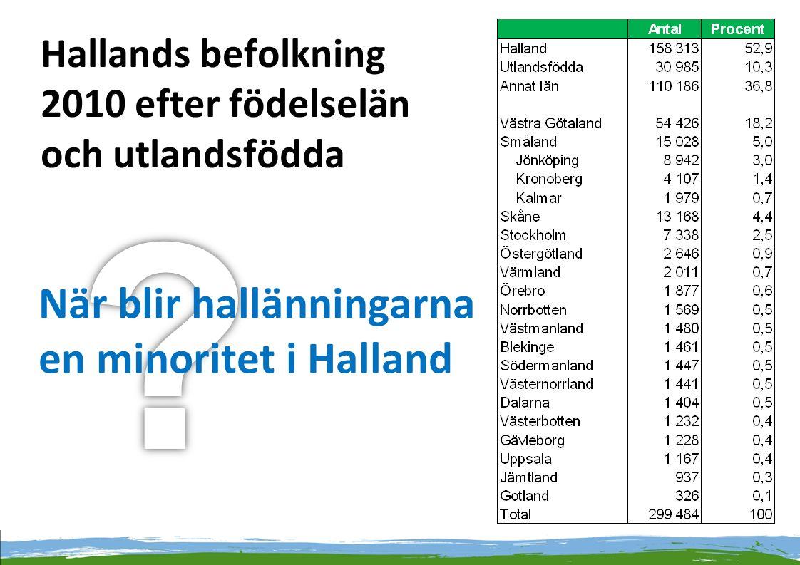 Hallands befolkning 2010 efter födelselän och utlandsfödda När blir hallänningarna en minoritet i Halland