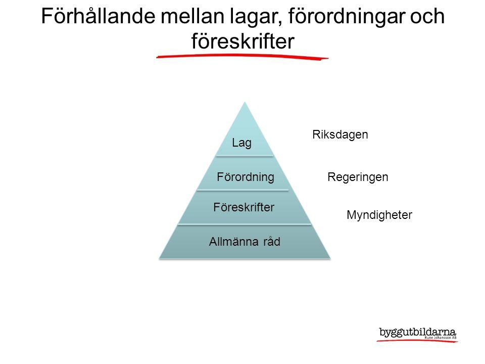 Förhållande mellan lagar, förordningar och föreskrifter Lag Förordning Föreskrifter Allmänna råd Riksdagen Regeringen Myndigheter