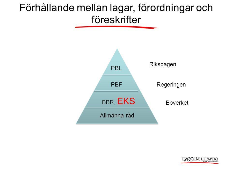 Förhållande mellan lagar, förordningar och föreskrifter PBL PBF BBR, EKS Allmänna råd Riksdagen Regeringen Boverket