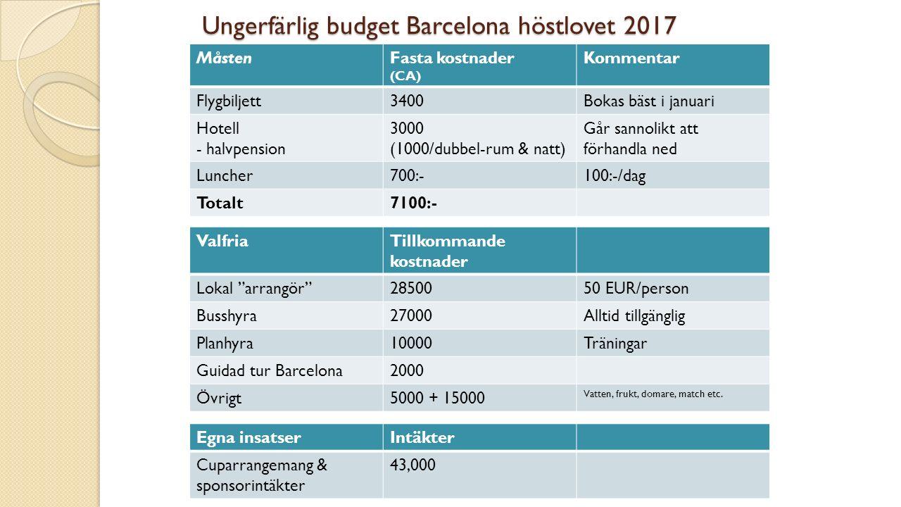 Ungerfärlig budget Barcelona höstlovet 2017 MåstenFasta kostnader (CA) Kommentar Flygbiljett3400Bokas bäst i januari Hotell - halvpension 3000 (1000/dubbel-rum & natt) Går sannolikt att förhandla ned Luncher700:-100:-/dag Totalt7100:- ValfriaTillkommande kostnader Lokal arrangör 2850050 EUR/person Busshyra27000Alltid tillgänglig Planhyra10000Träningar Guidad tur Barcelona2000 Övrigt5000 + 15000 Vatten, frukt, domare, match etc.