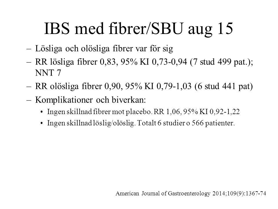IBS med fibrer/SBU aug 15 –Lösliga och olösliga fibrer var för sig –RR lösliga fibrer 0,83, 95% KI 0,73-0,94 (7 stud 499 pat.); NNT 7 –RR olösliga fibrer 0,90, 95% KI 0,79-1,03 (6 stud 441 pat) –Komplikationer och biverkan: Ingen skillnad fibrer mot placebo.