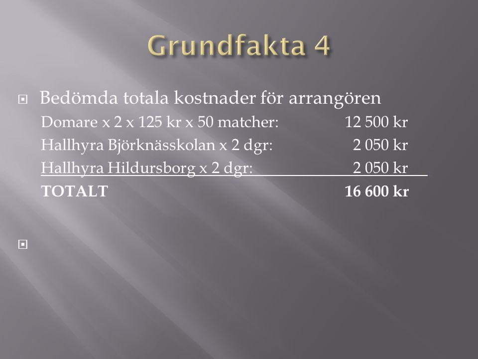  Bedömda totala kostnader för arrangören Domare x 2 x 125 kr x 50 matcher: 12 500 kr Hallhyra Björknässkolan x 2 dgr: 2 050 kr Hallhyra Hildursborg x 2 dgr: 2 050 kr.