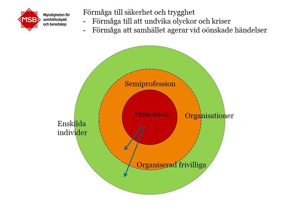 Profession Semiprofession Organiserad frivilliga Enskilda individer Organisationer Förmåga till säkerhet och trygghet -Förmåga till att undvika olyckor och kriser -Förmåga att samhället agerar vid oönskade händelser
