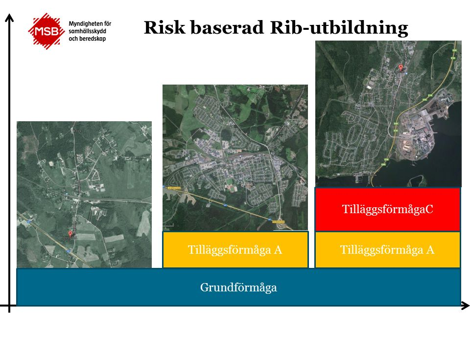 Grundförmåga Tilläggsförmåga A TilläggsförmågaC Risk baserad Rib-utbildning