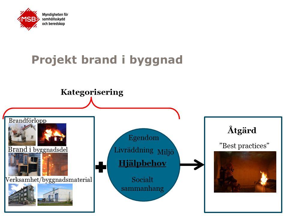 Projekt brand i byggnad Hjälpbehov Livräddning Egendom Miljö Socialt sammanhang Kategorisering Åtgärd Best practices Brand i byggnadsdel Verksamhet/byggnadsmaterial Brandförlopp