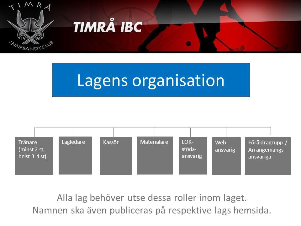 Lagens organisation Materialare Tränare (minst 2 st, helst 3-4 st) Kassör Lagledare LOK- stöds- ansvarig Föräldragrupp / Arrangemangs- ansvariga Web-