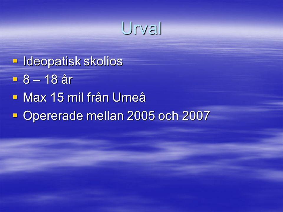 Urval  Ideopatisk skolios  8 – 18 år  Max 15 mil från Umeå  Opererade mellan 2005 och 2007