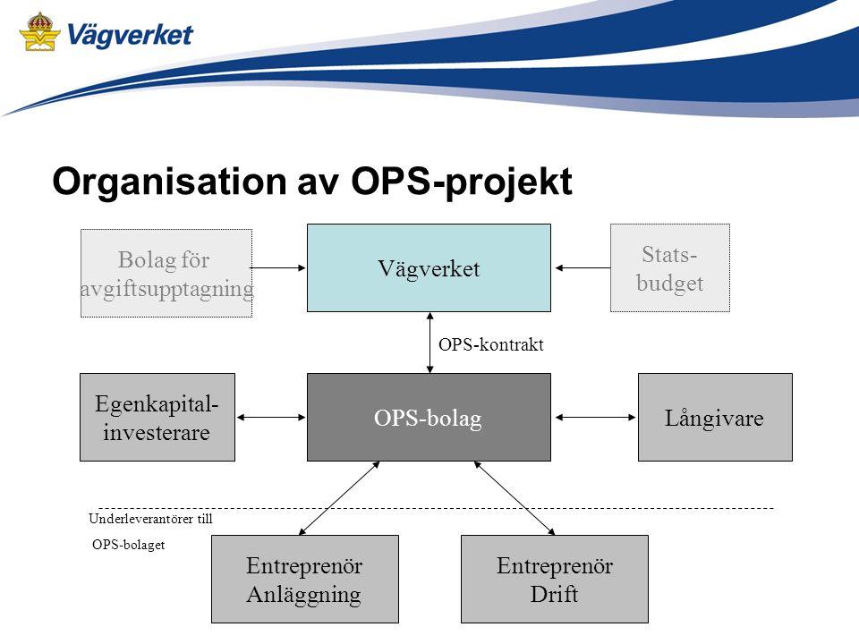 Organisation av OPS-projekt Vägverket OPS-bolagLångivare Egenkapital- investerare Entreprenör Drift Entreprenör Anläggning Underleverantörer till OPS-bolaget OPS-kontrakt Bolag för avgiftsupptagning Stats- budget