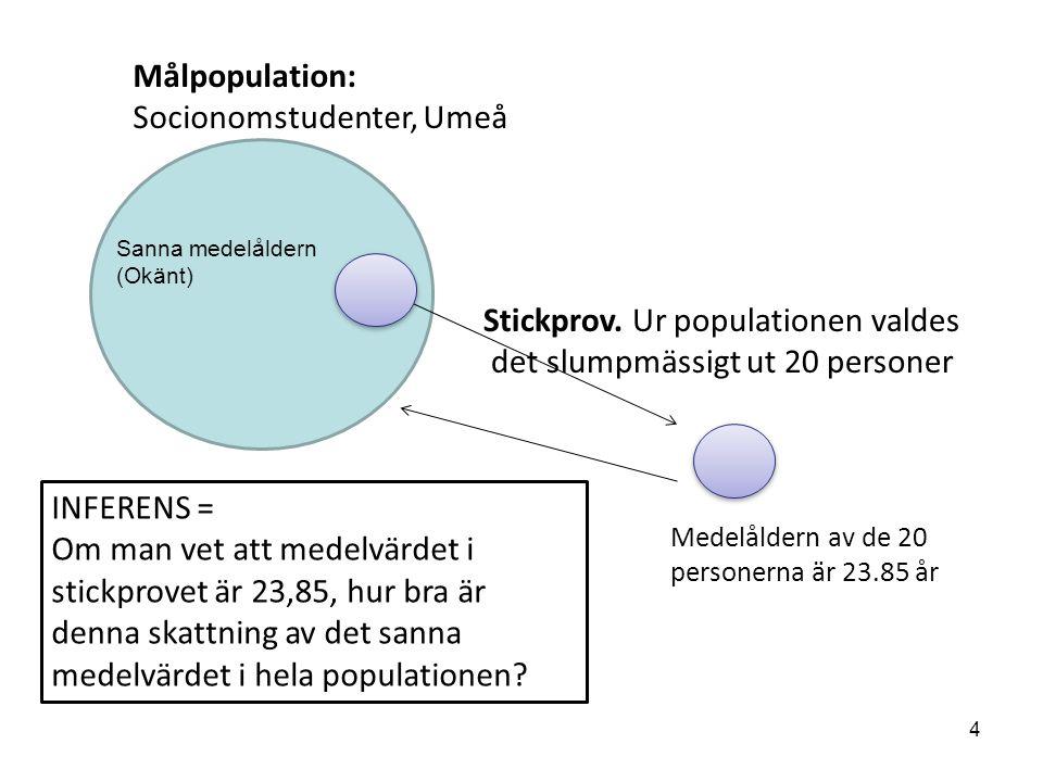 population Målpopulation: Socionomstudenter, Umeå Stickprov. Ur populationen valdes det slumpmässigt ut 20 personer INFERENS = Om man vet att medelvär