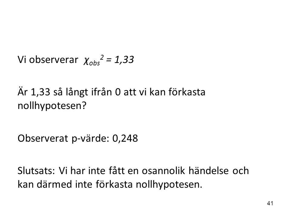 Vi observerar χ obs 2 = 1,33 Är 1,33 så långt ifrån 0 att vi kan förkasta nollhypotesen? Observerat p-värde: 0,248 Slutsats: Vi har inte fått en osann