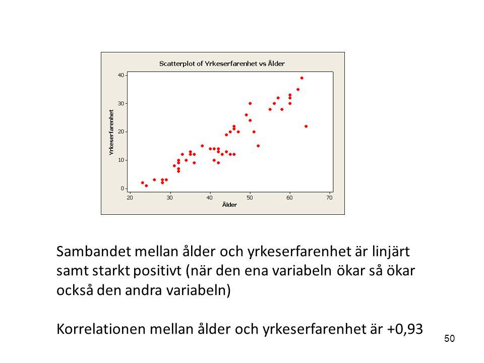 Sambandet mellan ålder och yrkeserfarenhet är linjärt samt starkt positivt (när den ena variabeln ökar så ökar också den andra variabeln) Korrelationen mellan ålder och yrkeserfarenhet är +0,93 50