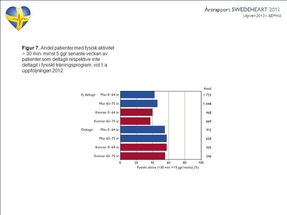Utgiven 2013 – SEPHIA Figur 7. Andel patienter med fysisk aktivitet > 30 min.