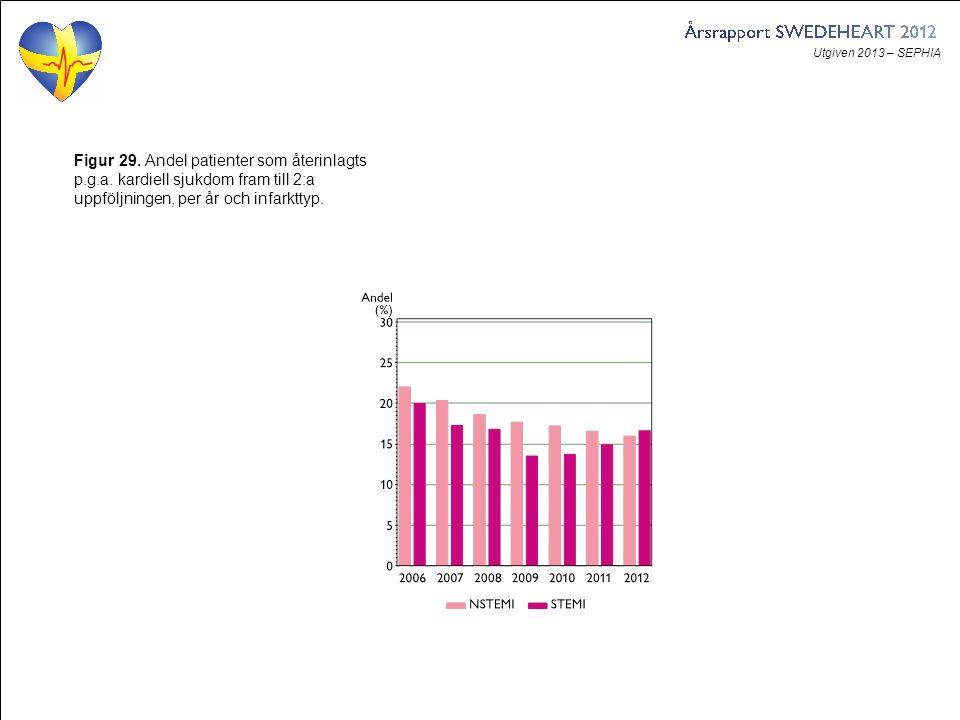 Utgiven 2013 – SEPHIA Figur 29. Andel patienter som återinlagts p.g.a.