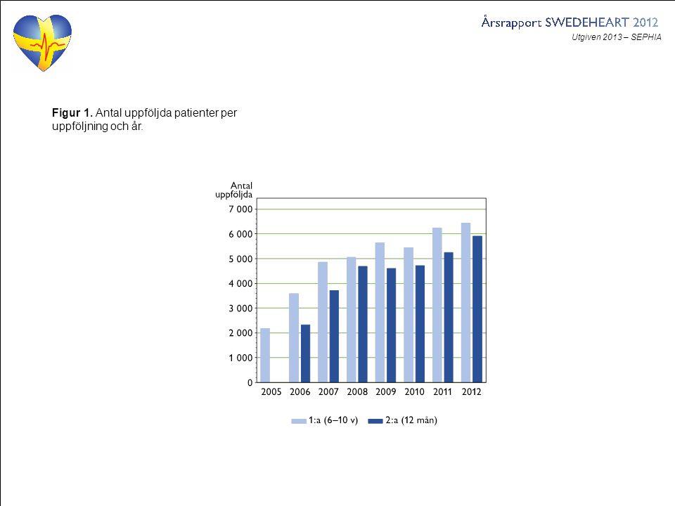Utgiven 2013 – SEPHIA Figur 2. Antal uppföljda patienter per uppföljningsår och per sjukhus.