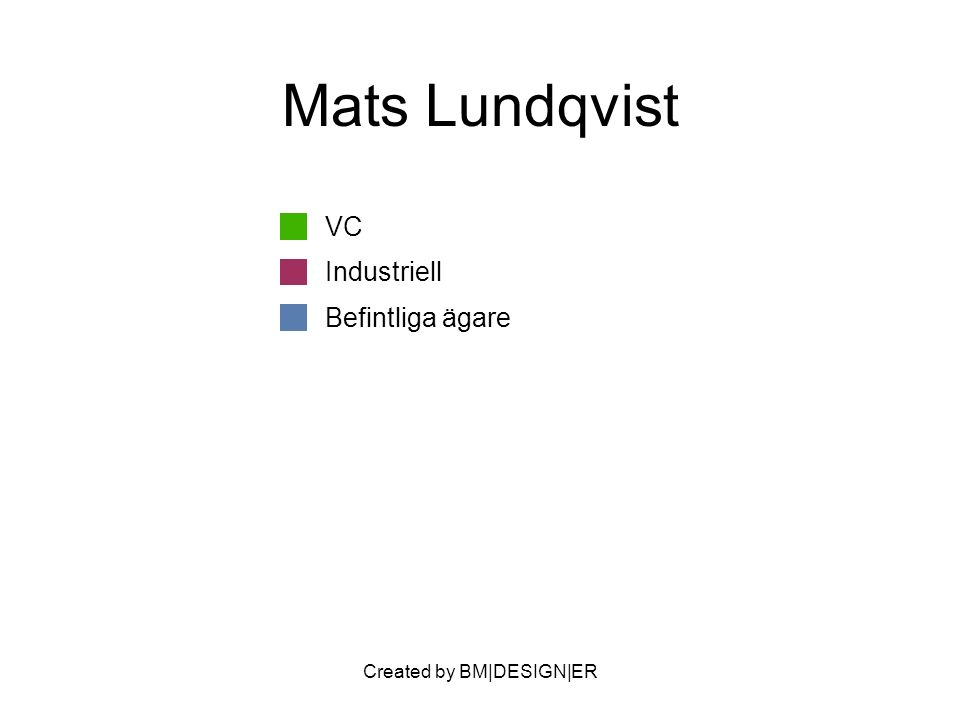 Created by BM|DESIGN|ER Mats Lundqvist VC Industriell Befintliga ägare