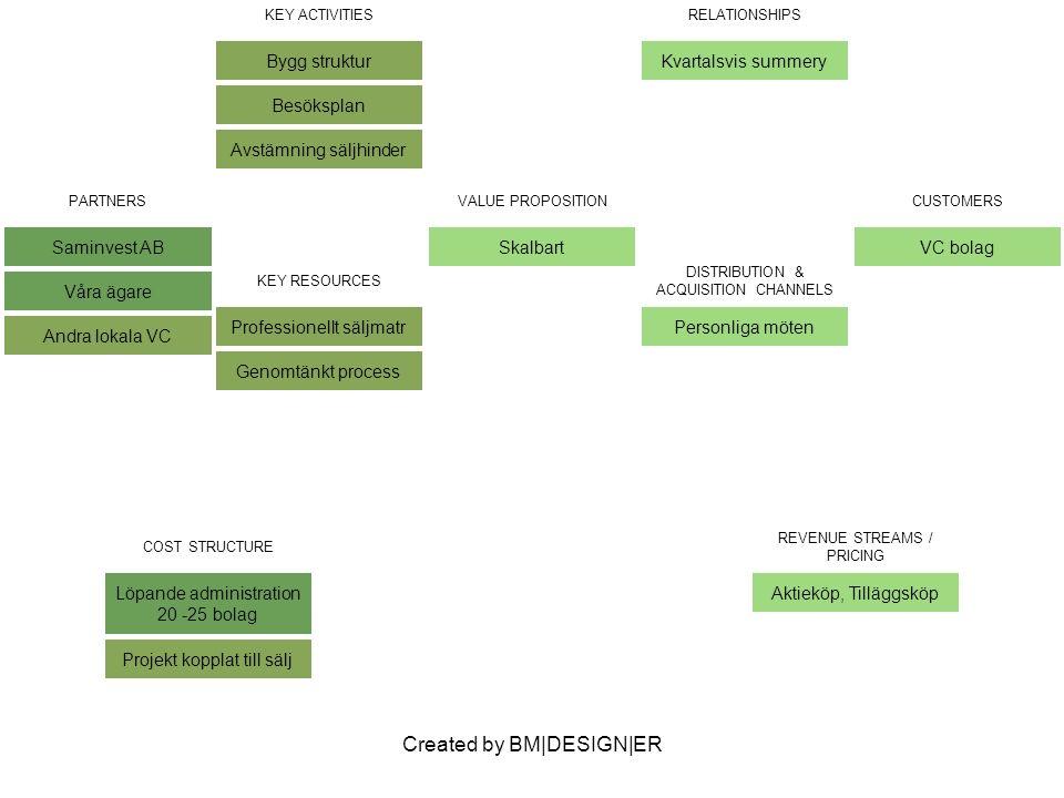 Created by BM|DESIGN|ER PARTNERS Saminvest AB Våra ägare Andra lokala VC VALUE PROPOSITION Skalbart CUSTOMERS VC bolag KEY ACTIVITIES Bygg struktur Besöksplan Avstämning säljhinder RELATIONSHIPS Kvartalsvis summery KEY RESOURCES Professionellt säljmatr Genomtänkt process DISTRIBUTION & ACQUISITION CHANNELS Personliga möten COST STRUCTURE Löpande administration 20 -25 bolag Projekt kopplat till sälj REVENUE STREAMS / PRICING Aktieköp, Tilläggsköp