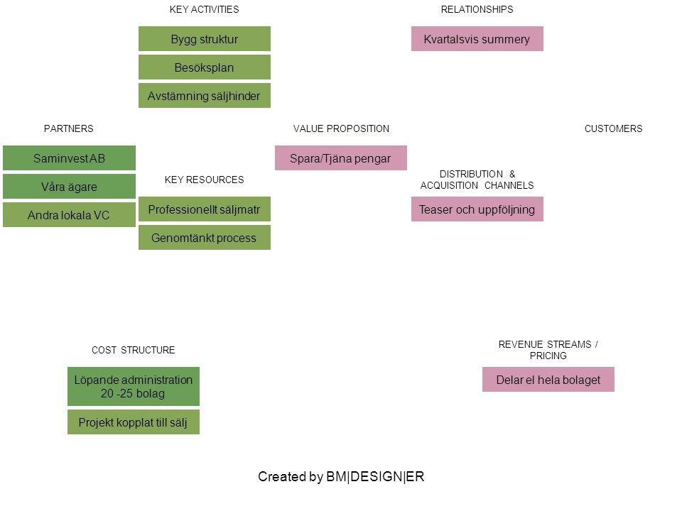 Created by BM|DESIGN|ER PARTNERS Saminvest AB Våra ägare Andra lokala VC VALUE PROPOSITION Spara/Tjäna pengar CUSTOMERS KEY ACTIVITIES Bygg struktur Besöksplan Avstämning säljhinder RELATIONSHIPS Kvartalsvis summery KEY RESOURCES Professionellt säljmatr Genomtänkt process DISTRIBUTION & ACQUISITION CHANNELS Teaser och uppföljning COST STRUCTURE Löpande administration 20 -25 bolag Projekt kopplat till sälj REVENUE STREAMS / PRICING Delar el hela bolaget