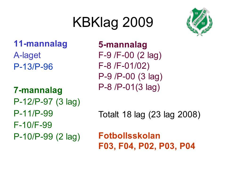 KBKlag 2009 11-mannalag A-laget P-13/P-96 7-mannalag P-12/P-97 (3 lag) P-11/P-99 F-10/F-99 P-10/P-99 (2 lag) 5-mannalag F-9 /F-00 (2 lag) F-8 /F-01/02) P-9 /P-00 (3 lag) P-8 /P-01(3 lag) Totalt 18 lag (23 lag 2008) Fotbollsskolan F03, F04, P02, P03, P04
