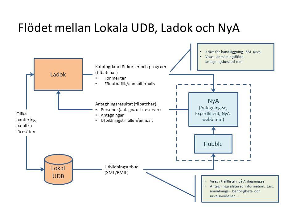 Flödet mellan Lokala UDB, Ladok och NyA Ladok Lokal UDB Hubble NyA (Antagning.se, Expertklient, NyA- webb mm) Katalogdata för kurser och program (filbatchar) För meriter För utb.tillf./anm.alternativ Antagningsresultat (filbatchar) Personer (antagna och reserver) Antagningar Utbildningstillfällen/anm.alt Utbildningsutbud (XML/EMIL) Krävs för handläggning, BM, urval Visas i anmälningsflöde, antagningsbesked mm Visas i träfflistan på Antagning.se Antagningsrelaterad information, t.ex.