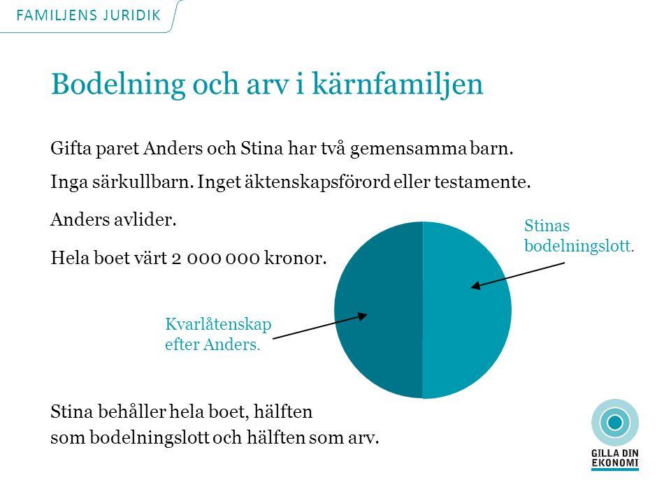 Bodelning och arv i kärnfamiljen Gifta paret Anders och Stina har två gemensamma barn.