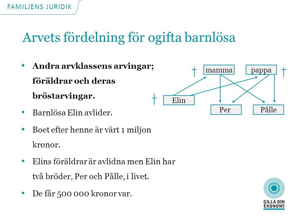 Arvets fördelning för ogifta barnlösa Andra arvklassens arvingar; föräldrar och deras bröstarvingar.
