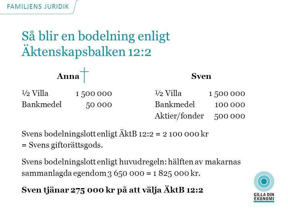 Så blir en bodelning enligt Äktenskapsbalken 12:2 Anna ½ Villa1 500 000 Bankmedel50 000 Svens bodelningslott enligt ÄktB 12:2 = 2 100 000 kr = Svens giftorättsgods.