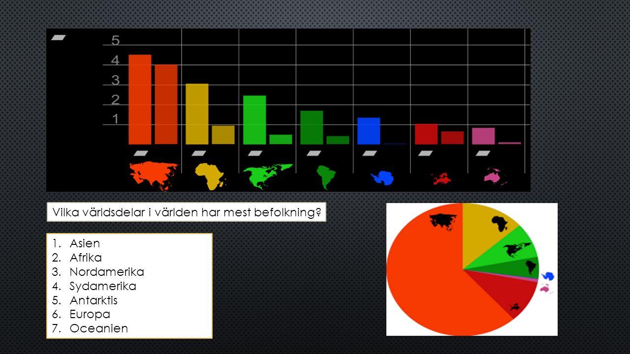 Vilka världsdelar i världen har mest befolkning? 1.Asien 2.Afrika 3.Nordamerika 4.Sydamerika 5.Antarktis 6.Europa 7.Oceanien