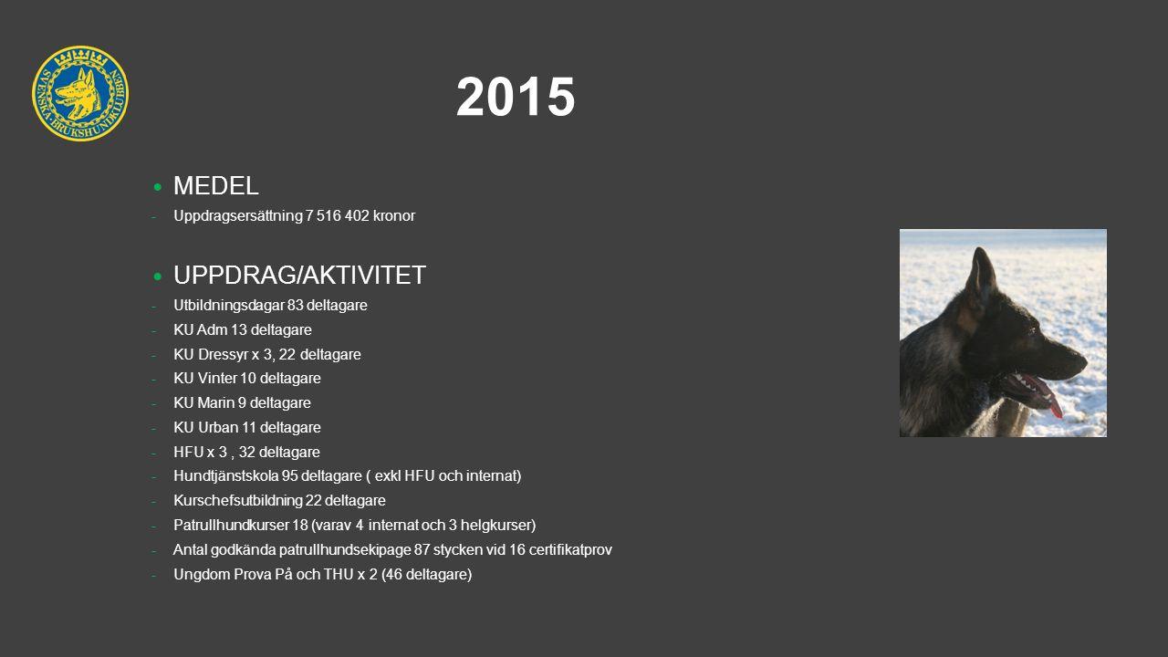 2015 MEDEL -Uppdragsersättning 7 516 402 kronor UPPDRAG/AKTIVITET -Utbildningsdagar 83 deltagare -KU Adm 13 deltagare -KU Dressyr x 3, 22 deltagare -KU Vinter 10 deltagare -KU Marin 9 deltagare -KU Urban 11 deltagare -HFU x 3, 32 deltagare -Hundtjänstskola 95 deltagare ( exkl HFU och internat) -Kurschefsutbildning 22 deltagare -Patrullhundkurser 18 (varav 4 internat och 3 helgkurser) -Antal godkända patrullhundsekipage 87 stycken vid 16 certifikatprov -Ungdom Prova På och THU x 2 (46 deltagare)