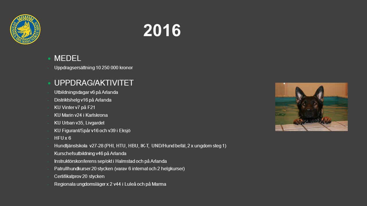 2016 MEDEL -Uppdragsersättning 10 250 000 kronor UPPDRAG/AKTIVITET -Utbildningsdagar v6 på Arlanda -Distriktshelg v16 på Arlanda -KU Vinter v7 på F21 -KU Marin v24 i Karlskrona -KU Urban v35, Livgardet -KU Figurant/Spår v16 och v39 i Eksjö -HFU x 6 -Hundtjänstskola v27-28 (PHI, HTU, HBU, IK-T, UND/Hund befäl, 2 x ungdom steg 1) -Kurschefsutbildning v46 på Arlanda -Instruktörskonferens sep/okt i Halmstad och på Arlanda -Patrullhundkurser 20 stycken (varav 6 internat och 2 helgkurser) -Certifikatprov 20 stycken -Regionala ungdomsläger x 2 v44 i Luleå och på Marma
