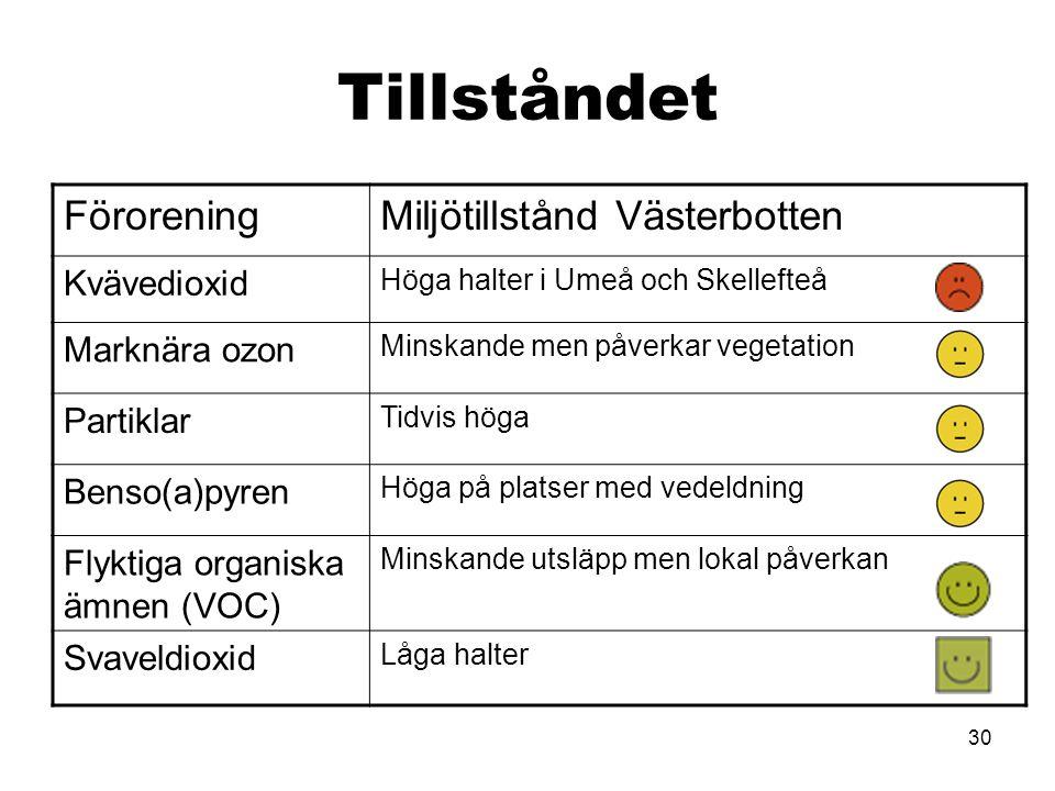 30 Tillståndet FöroreningMiljötillstånd Västerbotten Kvävedioxid Höga halter i Umeå och Skellefteå Marknära ozon Minskande men påverkar vegetation Partiklar Tidvis höga Benso(a)pyren Höga på platser med vedeldning Flyktiga organiska ämnen (VOC) Minskande utsläpp men lokal påverkan Svaveldioxid Låga halter