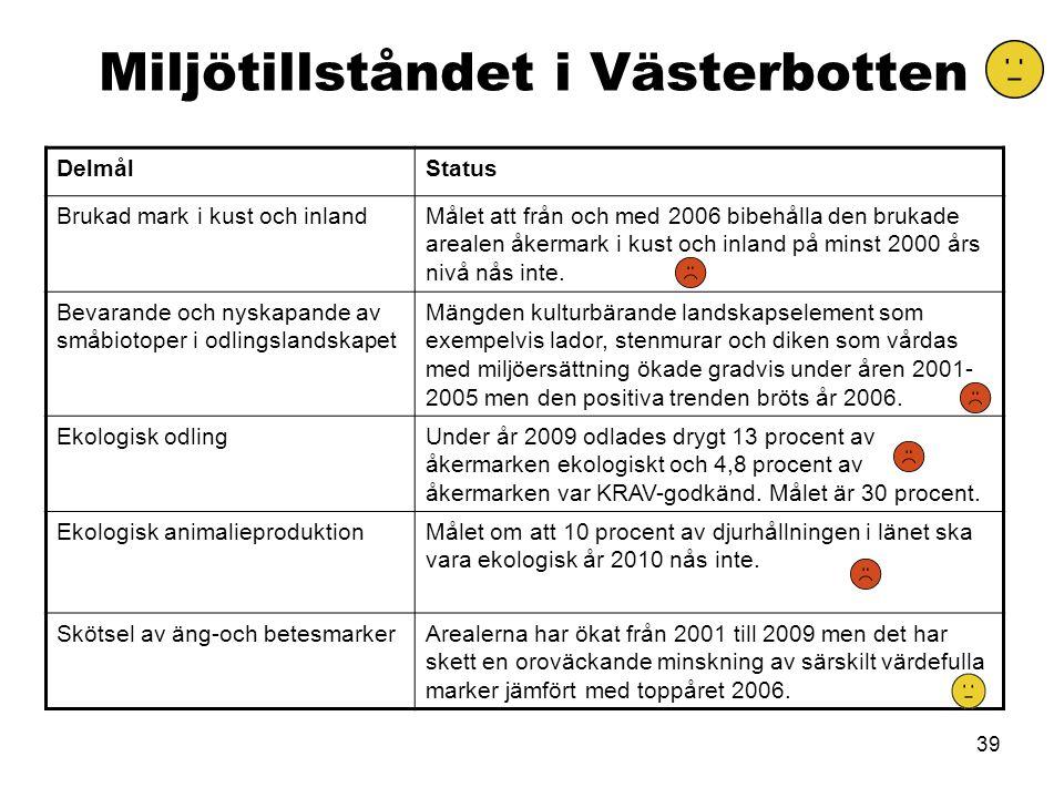 39 Miljötillståndet i Västerbotten DelmålStatus Brukad mark i kust och inlandMålet att från och med 2006 bibehålla den brukade arealen åkermark i kust och inland på minst 2000 års nivå nås inte.